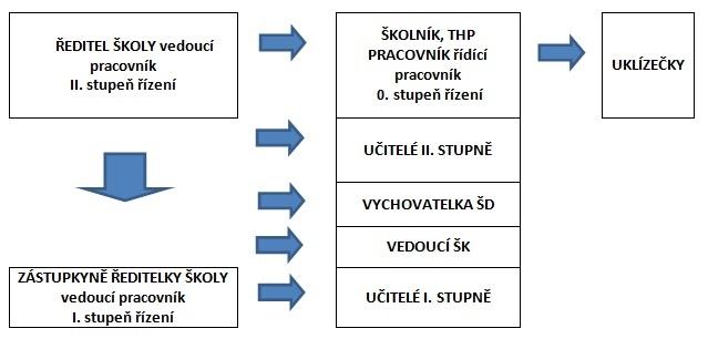 Schéma - Organizační struktura
